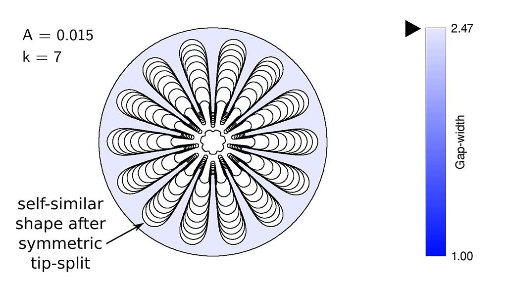 This video shows finite element simulations of the air-fluid interface in a lifting Hele-Shaw cell. These demonstrate the existence of several different self-similar modes of propagation for the same value of the aspect ratio, and also the disordered front propagation readily observed experimentally, caused by application of several random perturbations.